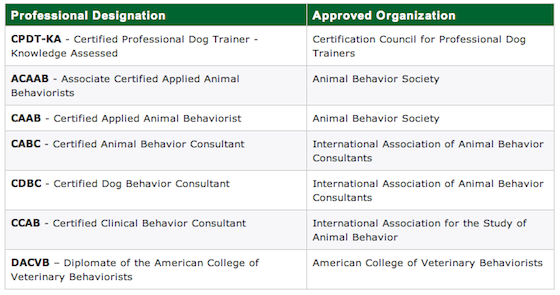 Table from the Association of Pet Dog Trainers.