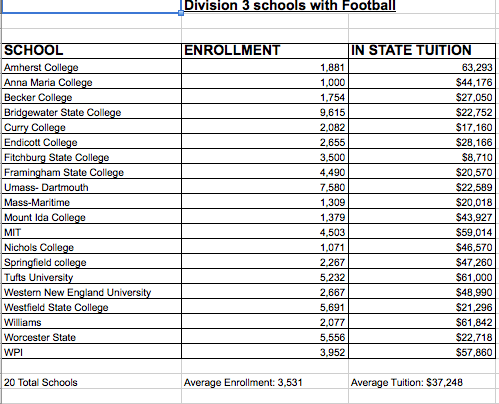This chart shows all of the schools in Massachusetts with Division 3 football.