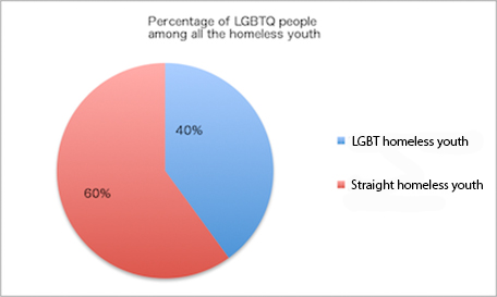 LGBT homeless youth shows 40 percent of all the homeless youth population