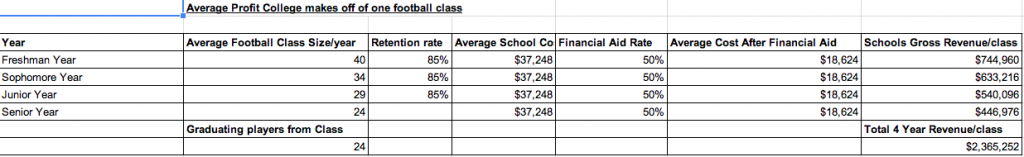 This chart shows how schools make revenue off of a football class.