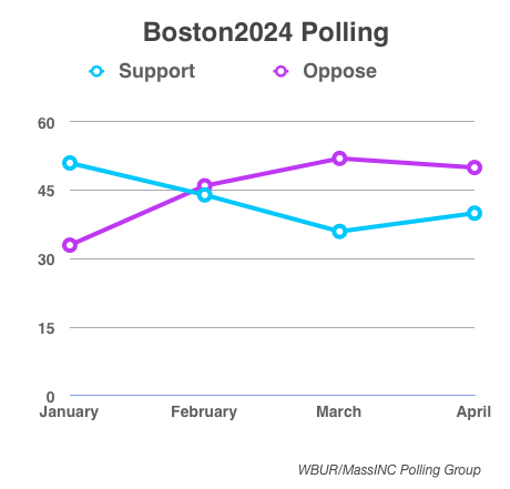 Support for the Boston2024 continues to waver.