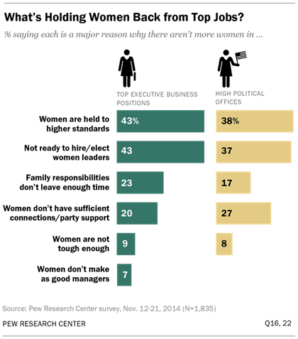 What is holding women leaders back?