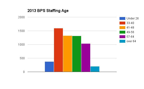 Source Boston Public School Data