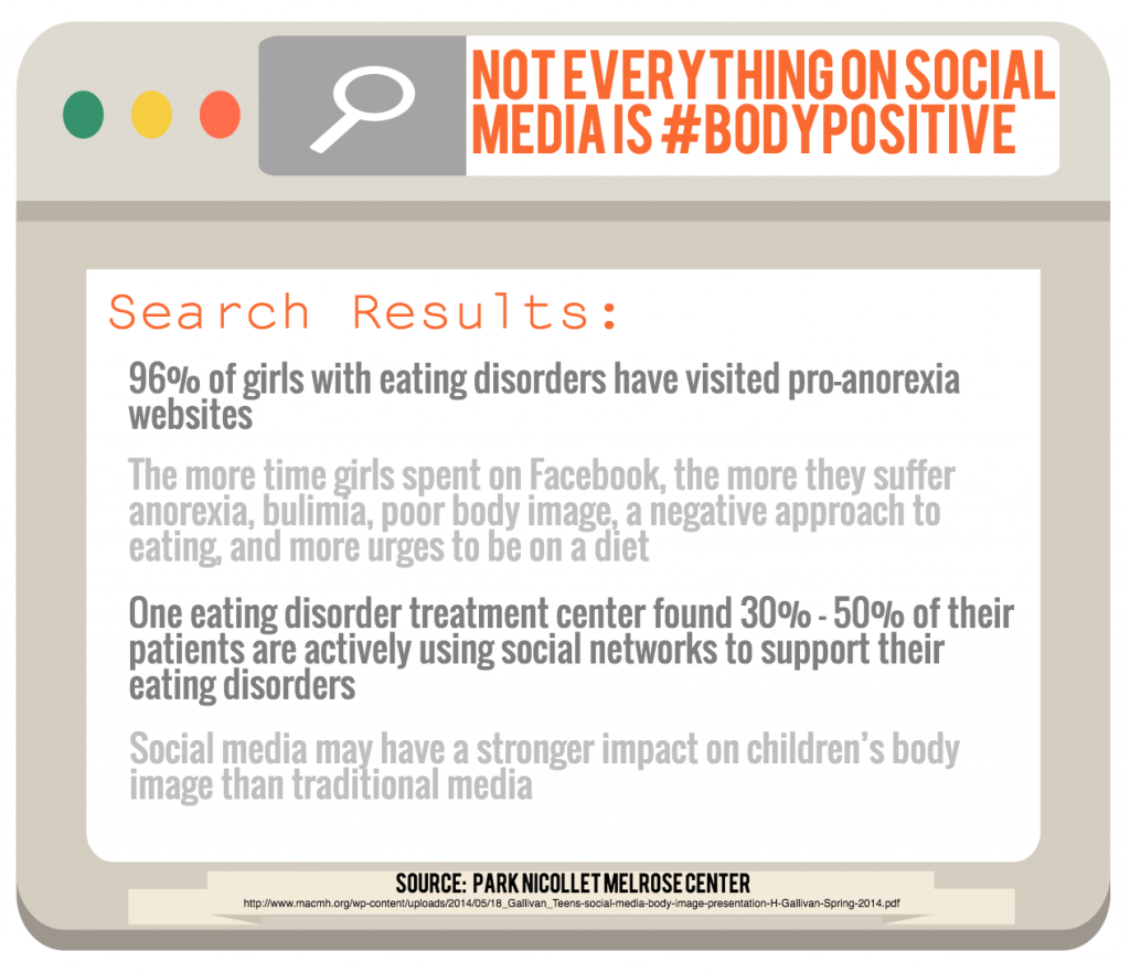 This graphic details several negative correlations between body image and social media. Graphic by Alexandra Prim.