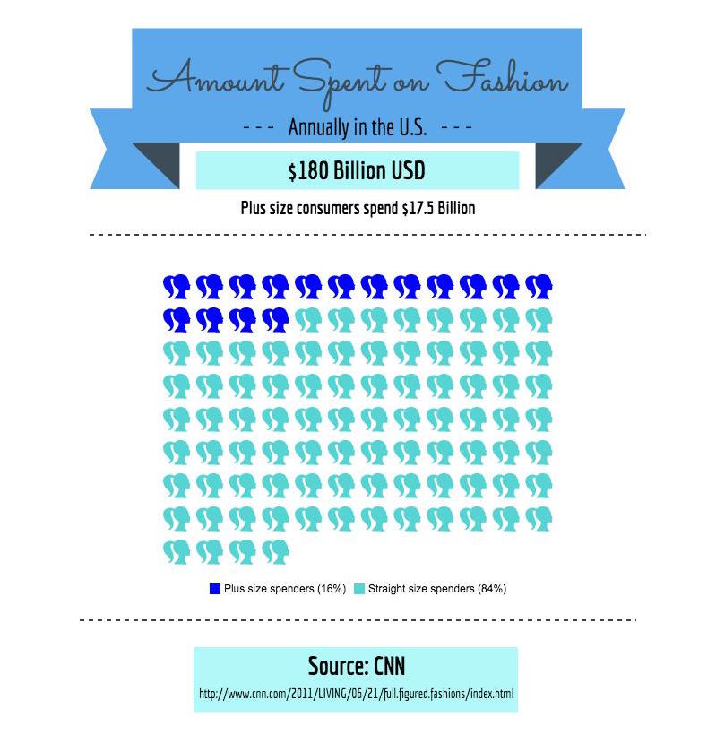 This infographic depicts the amount in USD spent annually on clothing and the percentage that is spent on plus size fashion. Infographic by Alexandra Prim.