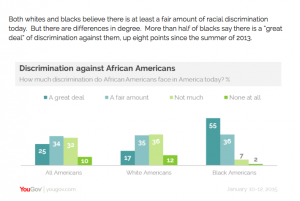 2015 survey conducted by YouGov on racial discrimination. photo credit: YouGov
