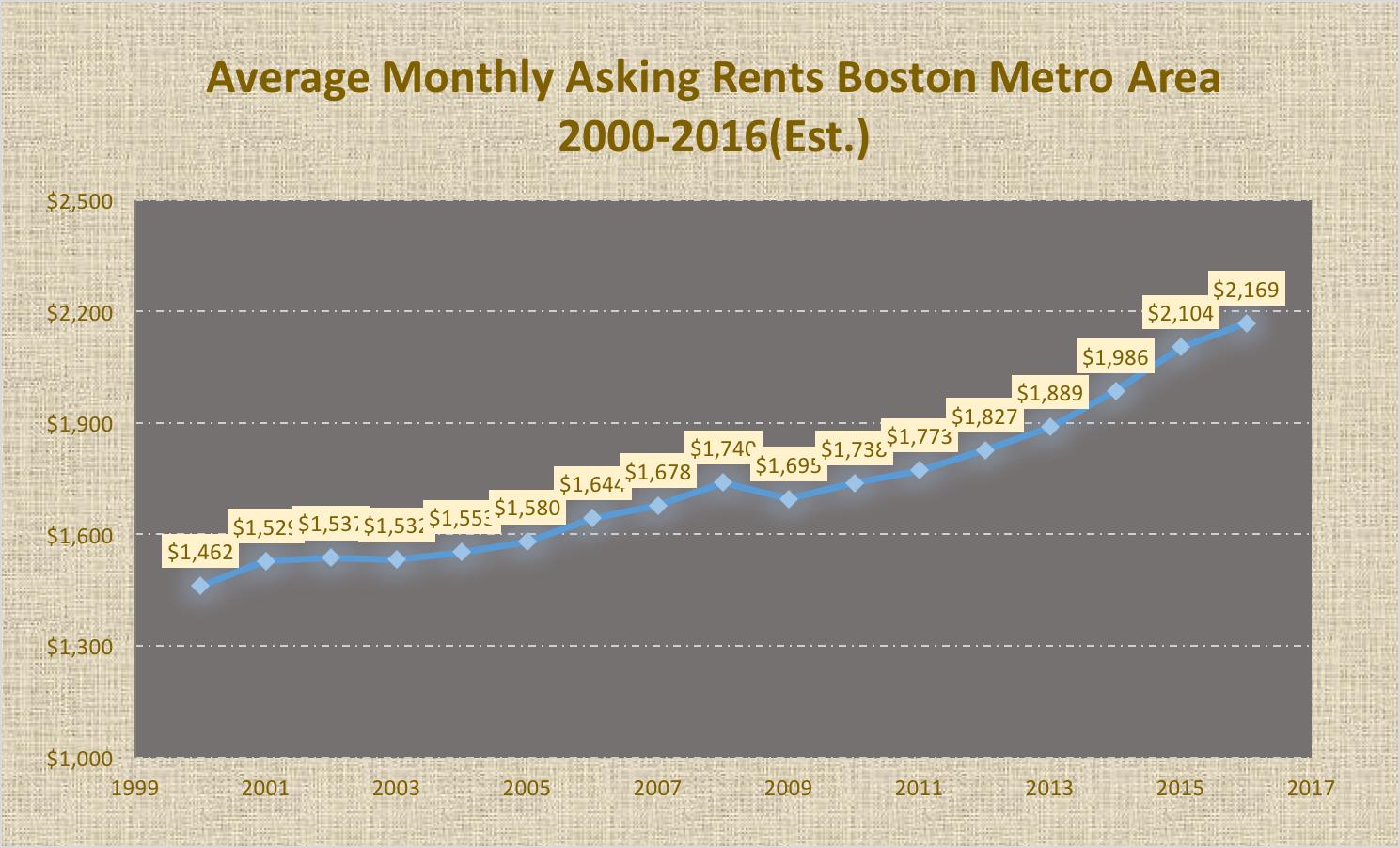 rent-price