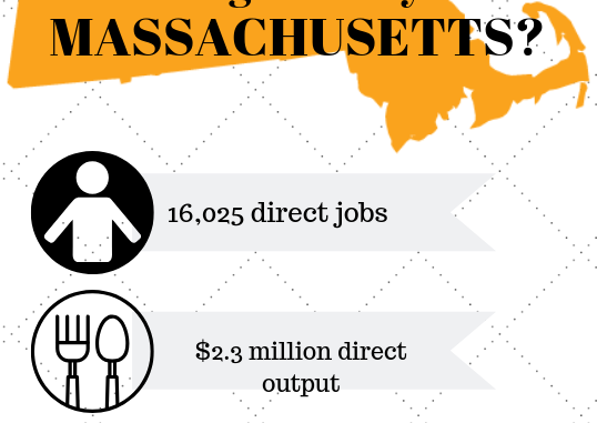 Infographic detailing how profitable the baking industry in Massachusetts is