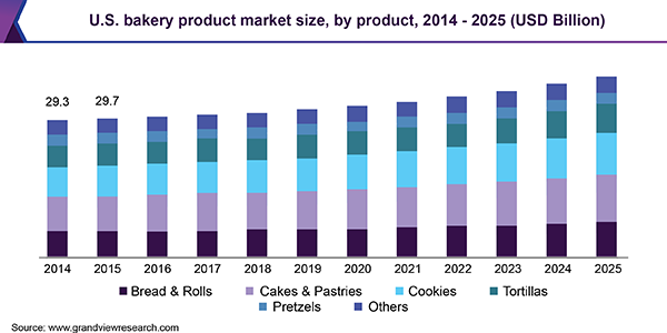 Bar chart showing the projected growth of the baking industry from 2014 through 2025.