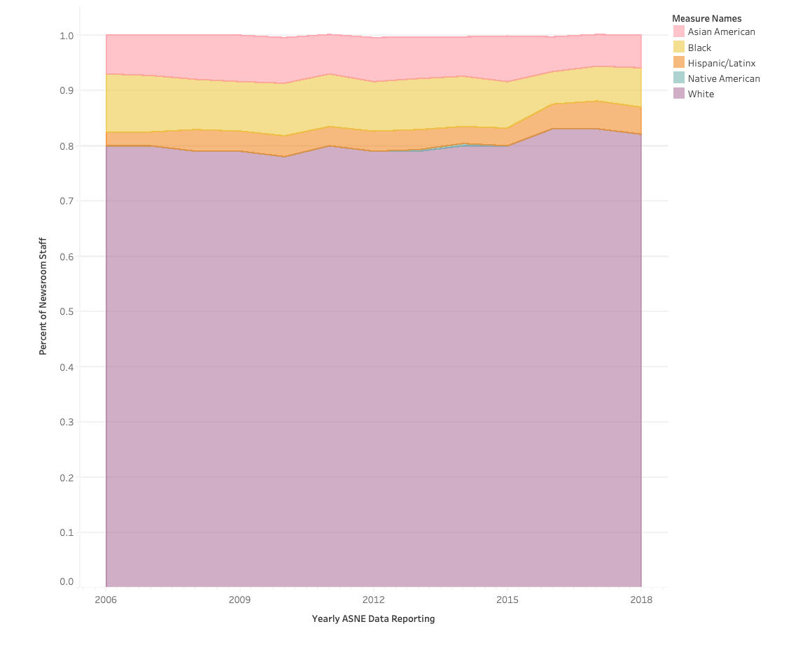 Illustrate the stagnant, if not downward, trend of diversity at The Boston Globe