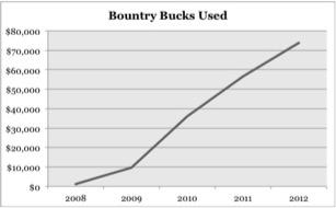 Bounty Bucks Used